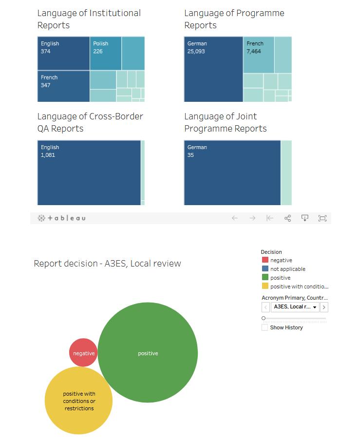 DEQAR Infographics